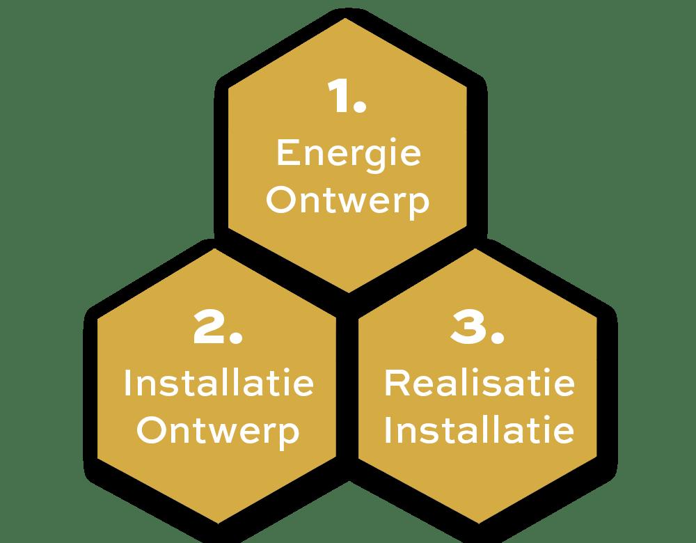 duurzaam energie ontwerp